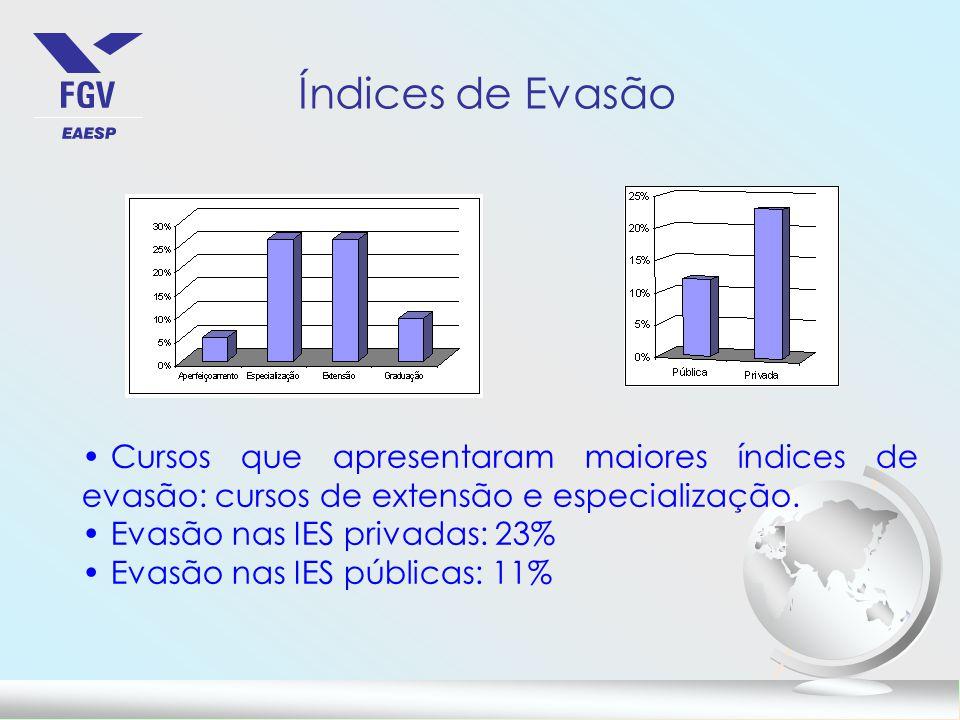 Índices de Evasão Cursos que apresentaram maiores índices de evasão: cursos de extensão e especialização.