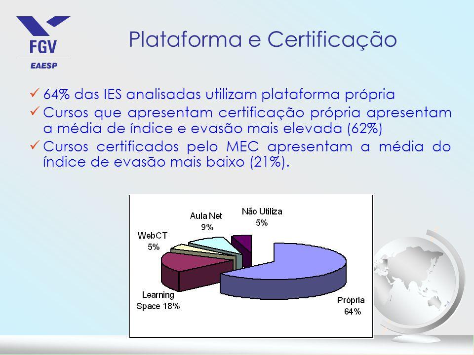 Plataforma e Certificação 64% das IES analisadas utilizam plataforma própria Cursos que apresentam certificação própria apresentam a média de índice e evasão mais elevada (62%) Cursos certificados pelo MEC apresentam a média do índice de evasão mais baixo (21%).