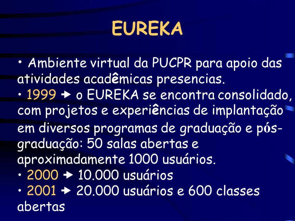 EUREKA Ambiente virtual da PUCPR para apoio das atividades acadêmicas presencias. 1999 o EUREKA se encontra consolidado, com projetos e experiências d
