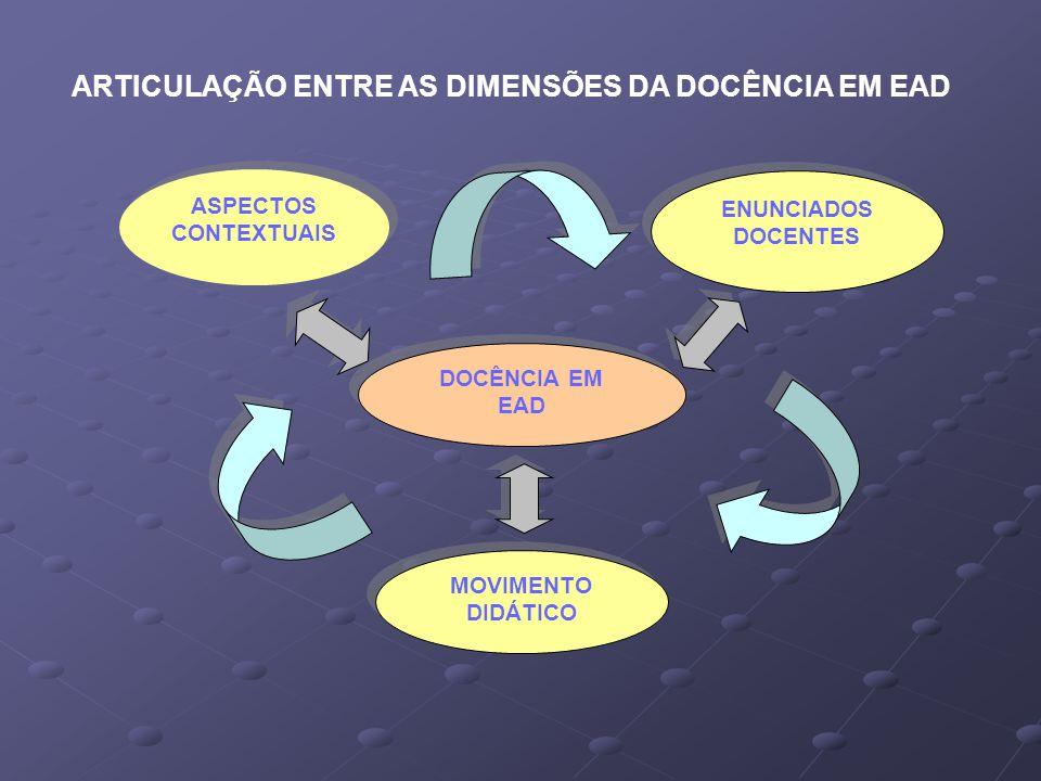 ENUNCIADOS DOCENTES MOVIMENTO DIDÁTICO DOCÊNCIA EM EAD ASPECTOS CONTEXTUAIS ARTICULAÇÃO ENTRE AS DIMENSÕES DA DOCÊNCIA EM EAD