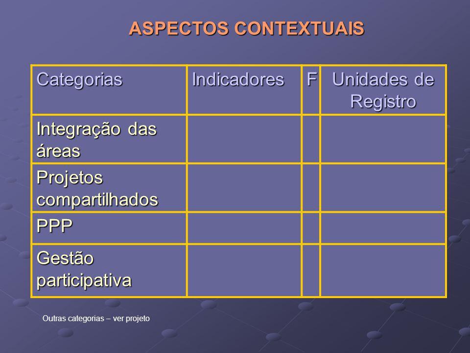 CategoriasIndicadoresF Unidades de Registro Integração das áreas Projetos compartilhados PPP Gestão participativa ASPECTOS CONTEXTUAIS Outras categori