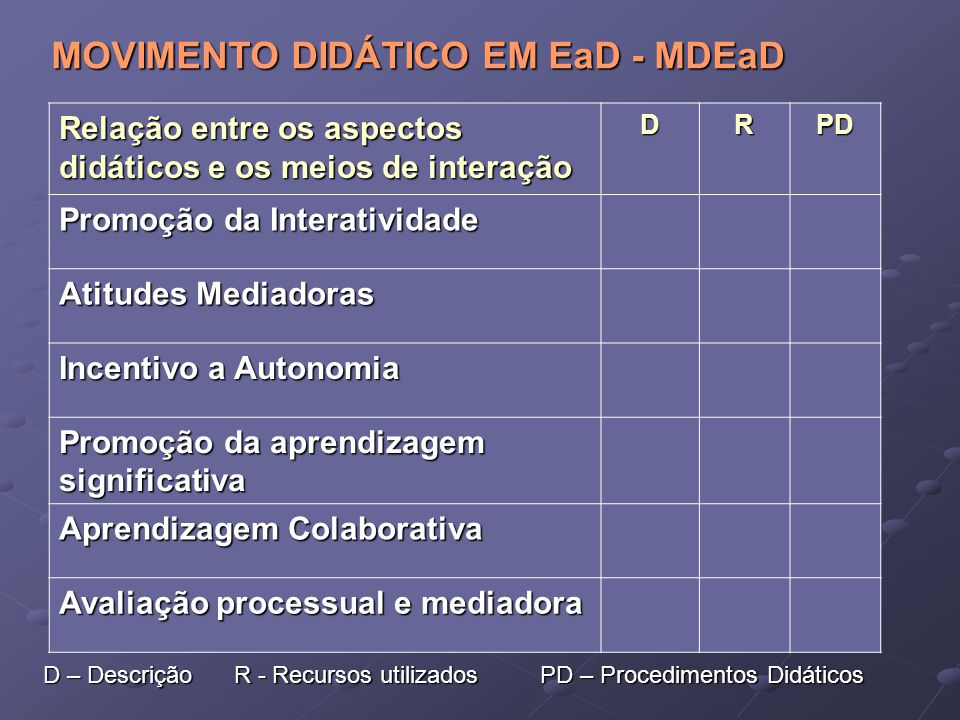Relação entre os aspectos didáticos e os meios de interação DRPD Promoção da Interatividade Atitudes Mediadoras Incentivo a Autonomia Promoção da apre