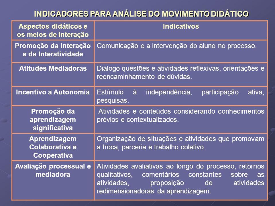 INDICADORES PARA ANÁLISE DO MOVIMENTO DIDÁTICO Aspectos didáticos e os meios de interação Indicativos Promoção da Interação e da Interatividade Comuni