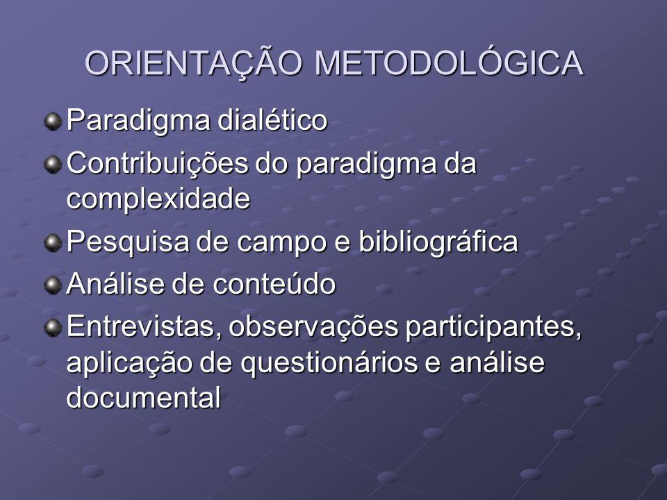 ORIENTAÇÃO METODOLÓGICA Paradigma dialético Contribuições do paradigma da complexidade Pesquisa de campo e bibliográfica Análise de conteúdo Entrevist