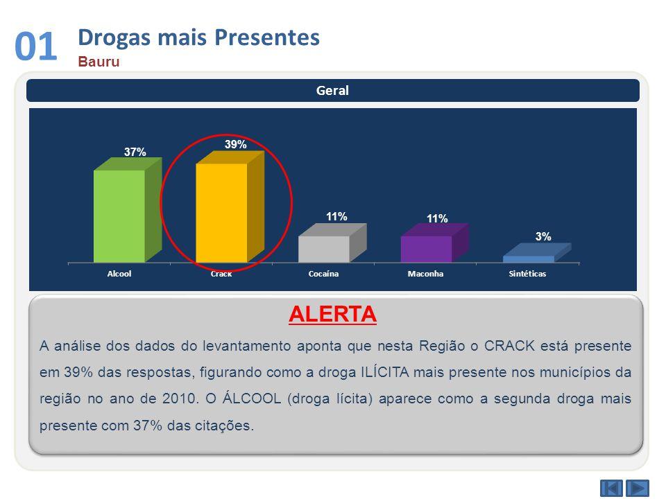 Drogas mais Presentes Bauru 01 Geral A análise dos dados do levantamento aponta que nesta Região o CRACK está presente em 39% das respostas, figurando
