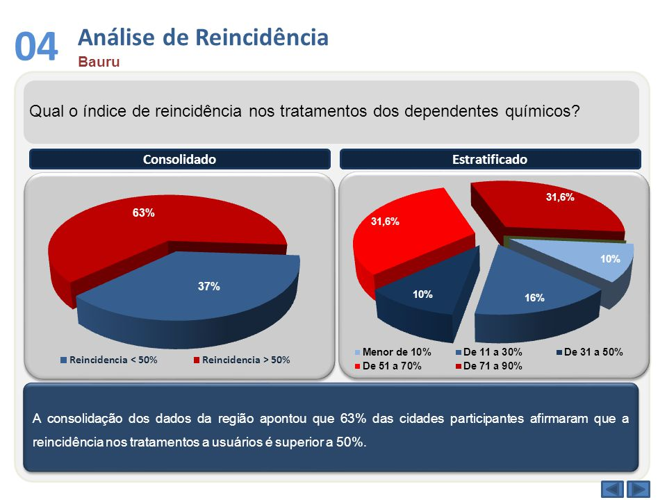 Conforme os dados acima, 45% dos municípios participantes nesta região ajudam alguma entidade que atende aos dependentes químicos, o que representa 24% de abrangência populacional.