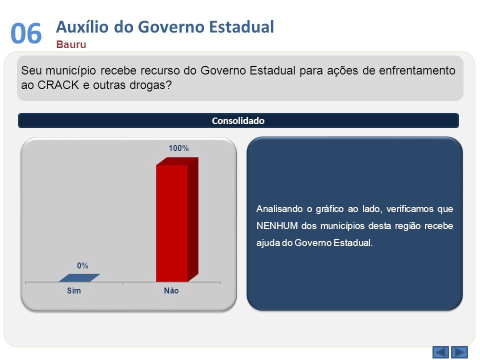 Auxílio do Governo Estadual Bauru 06 Analisando o gráfico ao lado, verificamos que NENHUM dos municípios desta região recebe ajuda do Governo Estadual
