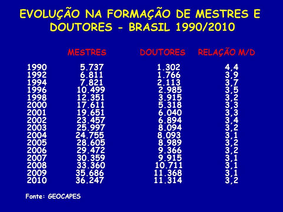 MESTRES DOUTORES RELAÇÃO M/D 1990 5.737 1.3024,4 1992 6.811 1.7663,9 1994 7.821 2.1133,7 1996 10.499 2.9853,5 1998 12.351 3.9153,2 2000 17.611 5.3183,