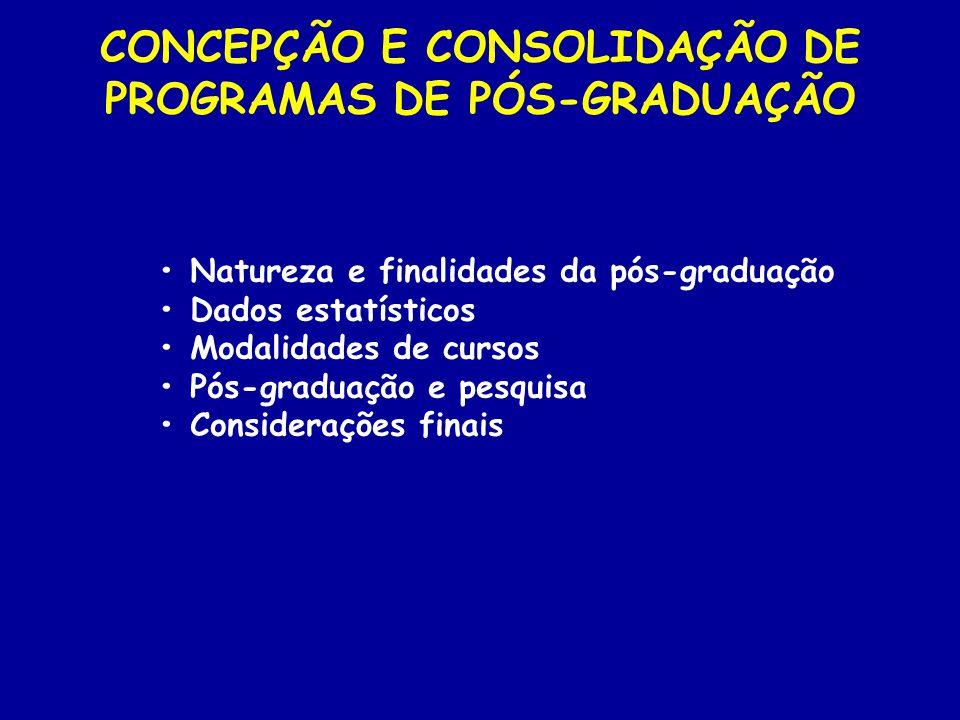 Natureza e finalidades da pós-graduação Dados estatísticos Modalidades de cursos Pós-graduação e pesquisa Considerações finais