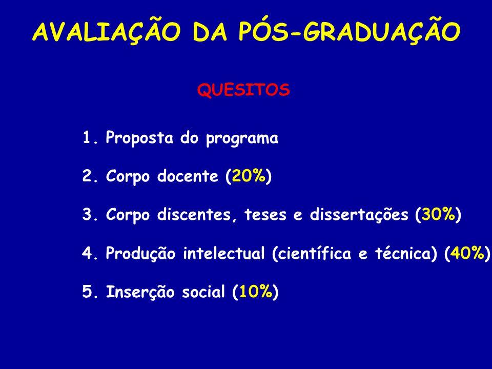 2. Corpo docente (20%) AVALIAÇÃO DA PÓS-GRADUAÇÃO 3. Corpo discentes, teses e dissertações (30%) 1. Proposta do programa 4. Produção intelectual (cien