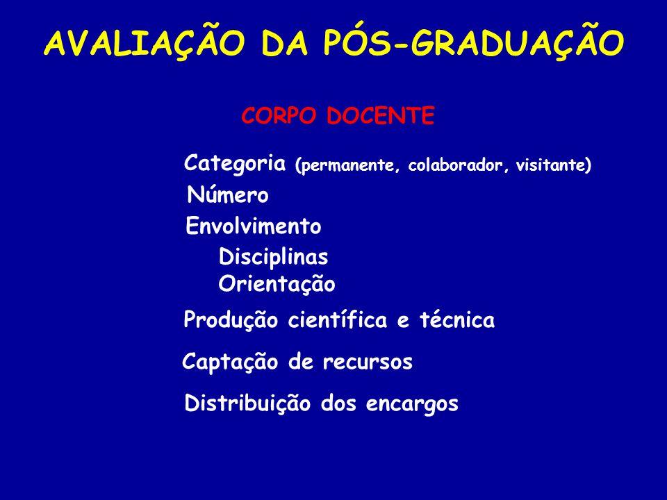 CORPO DOCENTE AVALIAÇÃO DA PÓS-GRADUAÇÃO Categoria (permanente, colaborador, visitante) Número Envolvimento Disciplinas Orientação Produção científica