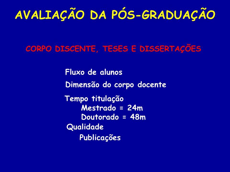 CORPO DISCENTE, TESES E DISSERTAÇÕES AVALIAÇÃO DA PÓS-GRADUAÇÃO Fluxo de alunos Tempo titulação Mestrado = 24m Doutorado = 48m Qualidade Publicações D
