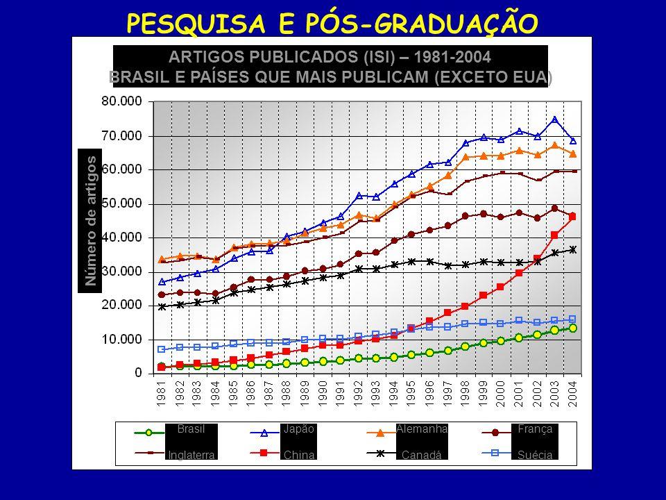 ARTIGOS PUBLICADOS (ISI) – 1981-2004 BRASIL E PAÍSES QUE MAIS PUBLICAM (EXCETO EUA) Número de artigos Brasil Inglaterra Japão China Alemanha Canadá Fr