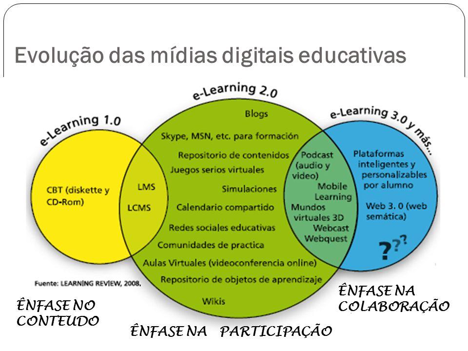 Evolução das mídias digitais educativas ÊNFASE NO CONTEUDO ÊNFASE NA PARTICIPAÇÃO ÊNFASE NA COLABORAÇÃO