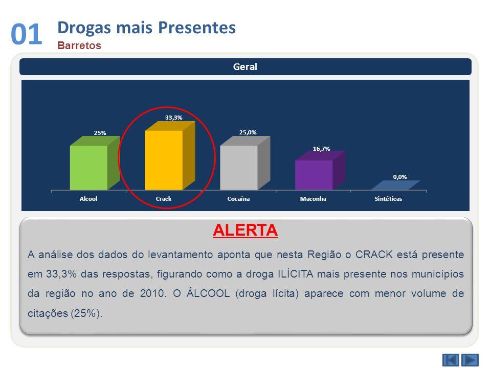 Drogas mais Presentes Barretos 01 Geral A análise dos dados do levantamento aponta que nesta Região o CRACK está presente em 33,3% das respostas, figurando como a droga ILÍCITA mais presente nos municípios da região no ano de 2010.