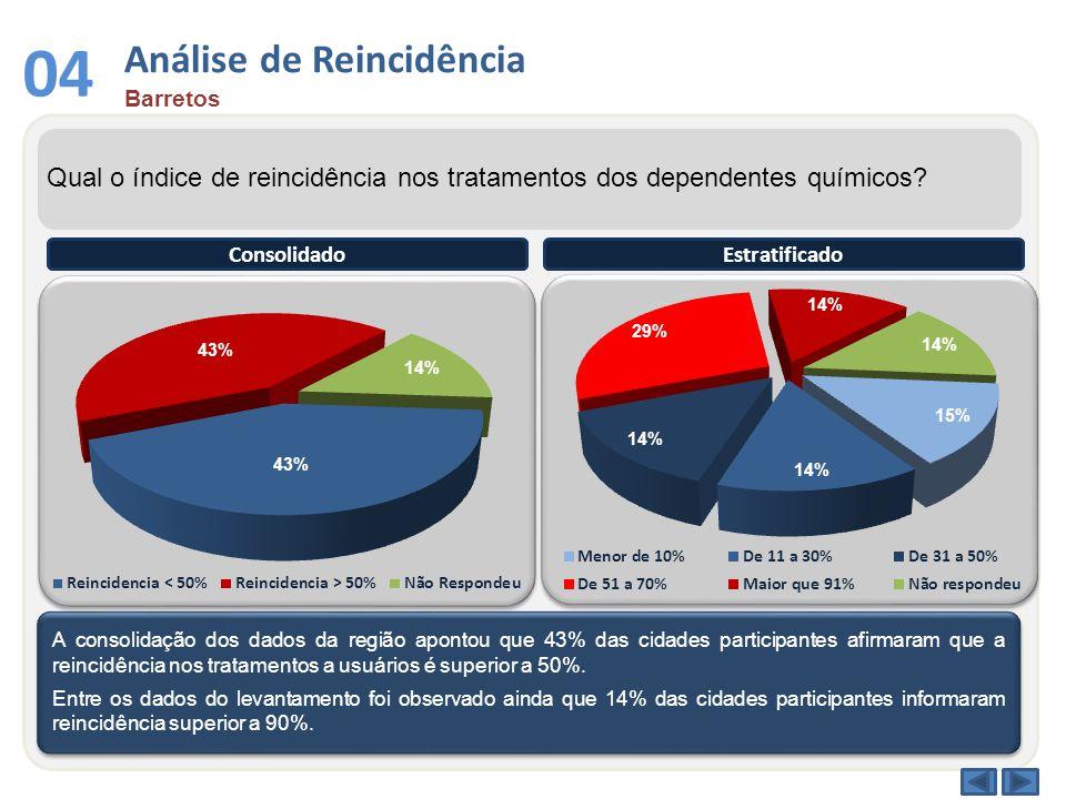 Análise de Reincidência Barretos 04 Qual o índice de reincidência nos tratamentos dos dependentes químicos? A consolidação dos dados da região apontou