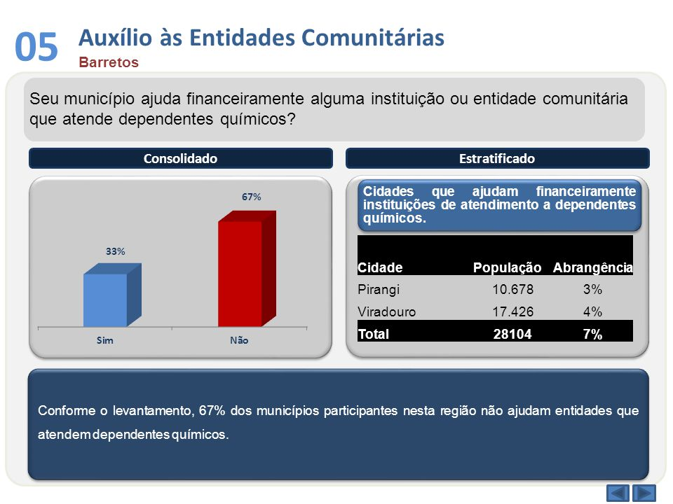 Conforme o levantamento, 67% dos municípios participantes nesta região não ajudam entidades que atendem dependentes químicos. ConsolidadoEstratificado