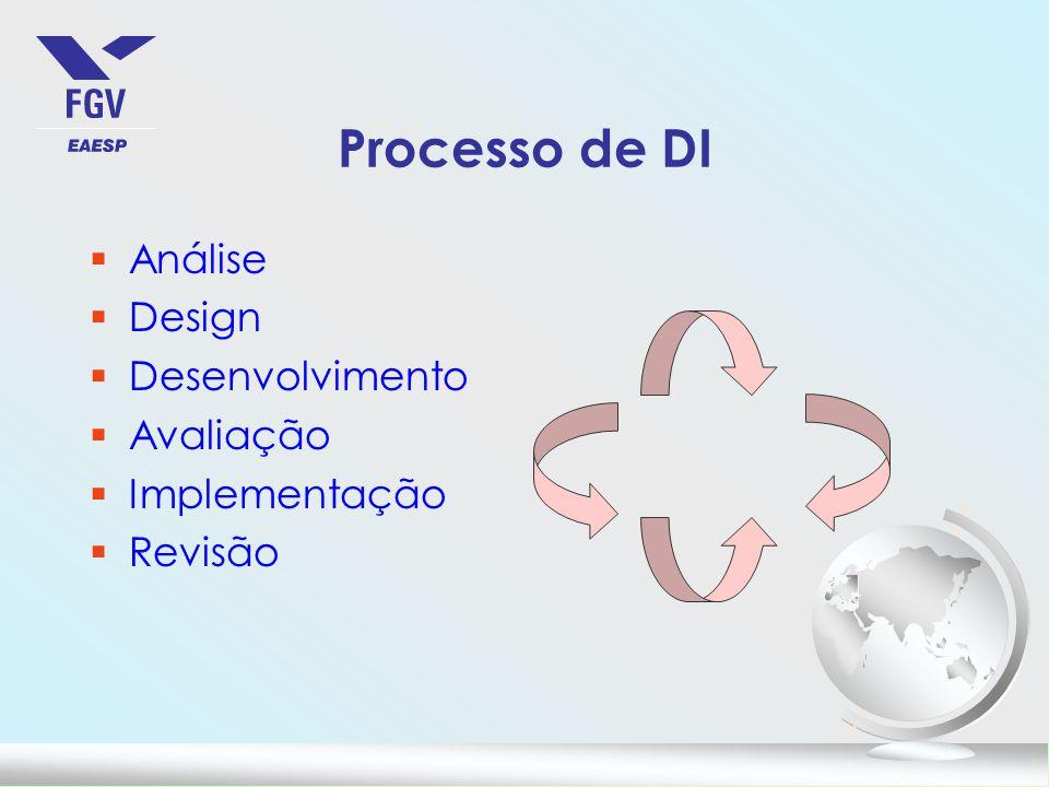 Processo de DI §Análise §Design §Desenvolvimento §Avaliação §Implementação §Revisão