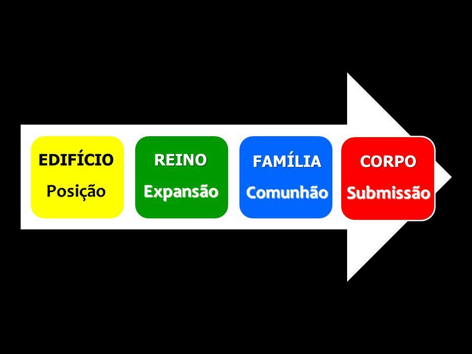 EDIFÍCIOREINO FAMÍLIACORPO PosiçãoExpansão ComunhãoSubmissão