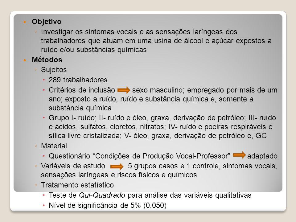 Objetivo Investigar os sintomas vocais e as sensações laríngeas dos trabalhadores que atuam em uma usina de álcool e açúcar expostos a ruído e/ou substâncias químicas Métodos Sujeitos 289 trabalhadores Critérios de inclusão sexo masculino; empregado por mais de um ano; exposto a ruído, ruído e substância química e, somente a substância química Grupo I- ruído; II- ruído e óleo, graxa, derivação de petróleo; III- ruído e ácidos, sulfatos, cloretos, nitratos; IV- ruído e poeiras respiráveis e sílica livre cristalizada; V- óleo, graxa, derivação de petróleo e, GC Material Questionário Condições de Produção Vocal-Professor adaptado Variáveis de estudo 5 grupos casos e 1 controle, sintomas vocais, sensações laríngeas e riscos físicos e químicos Tratamento estatístico Teste de Qui-Quadrado para análise das variáveis qualitativas Nível de significância de 5% (0,050)