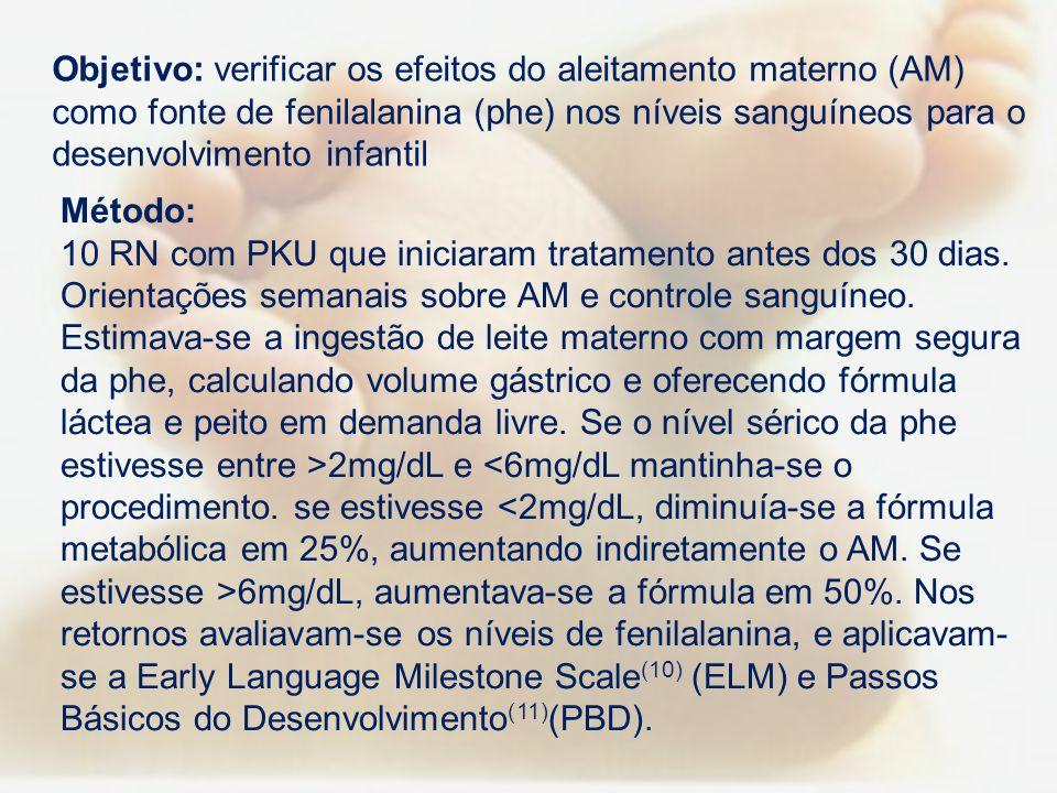Objetivo: verificar os efeitos do aleitamento materno (AM) como fonte de fenilalanina (phe) nos níveis sanguíneos para o desenvolvimento infantil Méto