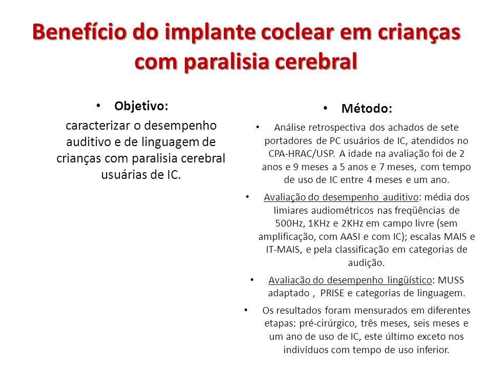 Benefício do implante coclear em crianças com paralisia cerebral RESULTADOS Audiometria em campo livre: melhora dos resultados para todos os indivíduos com o uso do IC em relação ao uso do AASI, e de ambos quando comparados à situação sem amplificação, exceto para um sujeito.
