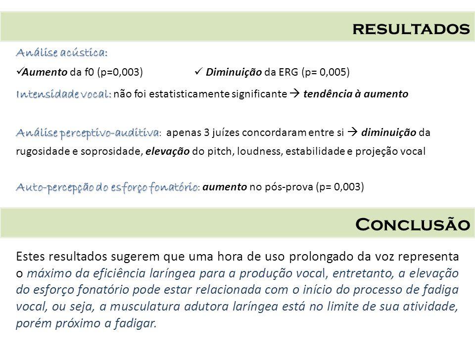 resultados Conclusão Análise acústica: Aumento da f0 (p=0,003) Diminuição da ERG (p= 0,005) Intensidade vocal: Intensidade vocal: não foi estatisticam