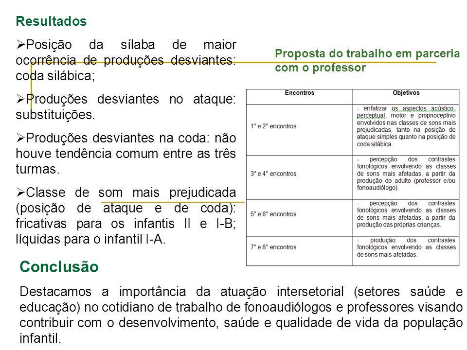 Resultados Posição da sílaba de maior ocorrência de produções desviantes: coda silábica; Produções desviantes no ataque: substituições. Produções desv