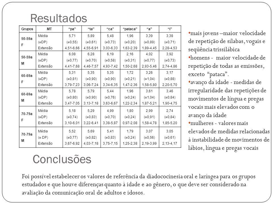 Resultados Conclusões GruposMTpatacapatacaai 50-59a F Média (±DP) Extensão 5,71 (±0,55) 4,51-6,66 5,89 (±0,61) 4,55-6,91 5,48 (±0,73) 3,03-6,33 1,96 (