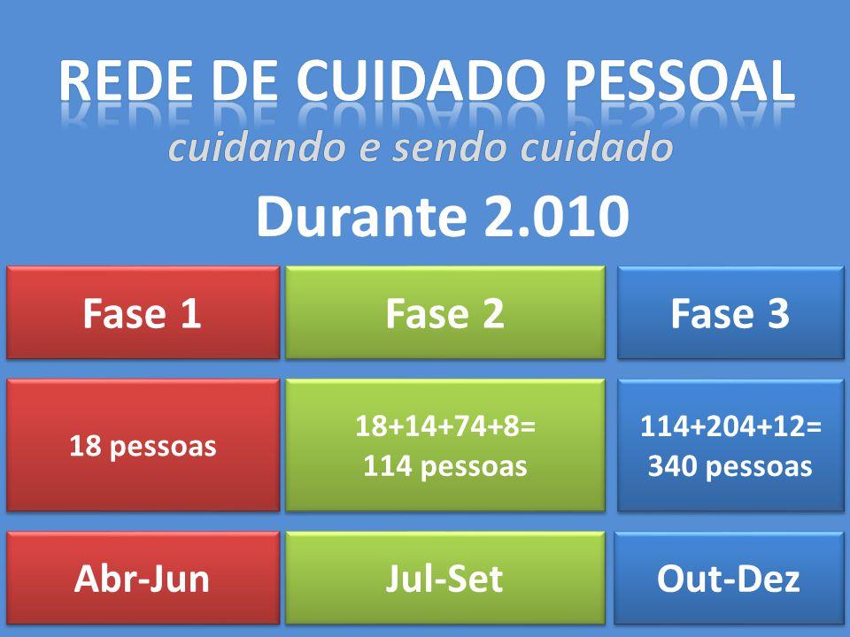 18 pessoas Abr-Jun Fase 2 18+14+74+8= 114 pessoas 18+14+74+8= 114 pessoas Jul-Set Fase 3 114+204+12= 340 pessoas 114+204+12= 340 pessoas Out-Dez Duran