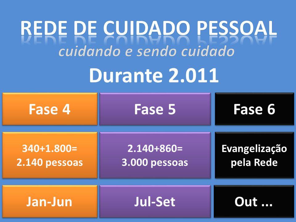 Fase 4 340+1.800= 2.140 pessoas 340+1.800= 2.140 pessoas Jan-Jun Fase 5 2.140+860= 3.000 pessoas 2.140+860= 3.000 pessoas Jul-Set Fase 6 Evangelização