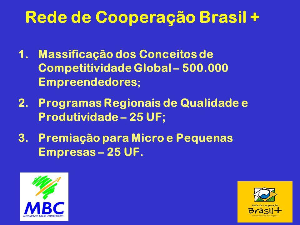 Rede de Cooperação Brasil + 1.Massificação dos Conceitos de Competitividade Global – 500.000 Empreendedores ; 2.Programas Regionais de Qualidade e Pro