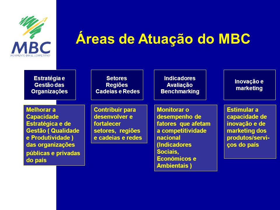 Áreas de Atuação do MBC Contribuir para desenvolver e fortalecer setores, regiões e cadeias e redes Setores Regiões Cadeias e Redes Inovação e marketi