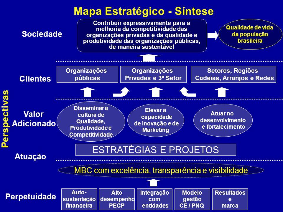 Valor Adicionado Clientes Sociedade Perspectivas Perpetuidade MBC com excelência, transparência e visibilidade Auto- sustentação financeira Qualidade