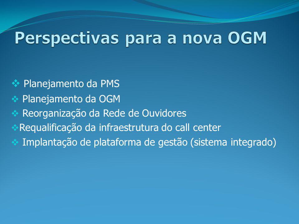 Planejamento da PMS Planejamento da OGM Reorganização da Rede de Ouvidores Requalificação da infraestrutura do call center Implantação de plataforma d