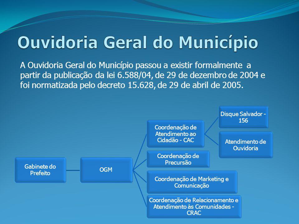A Ouvidoria Geral do Município passou a existir formalmente a partir da publicação da lei 6.588/04, de 29 de dezembro de 2004 e foi normatizada pelo d