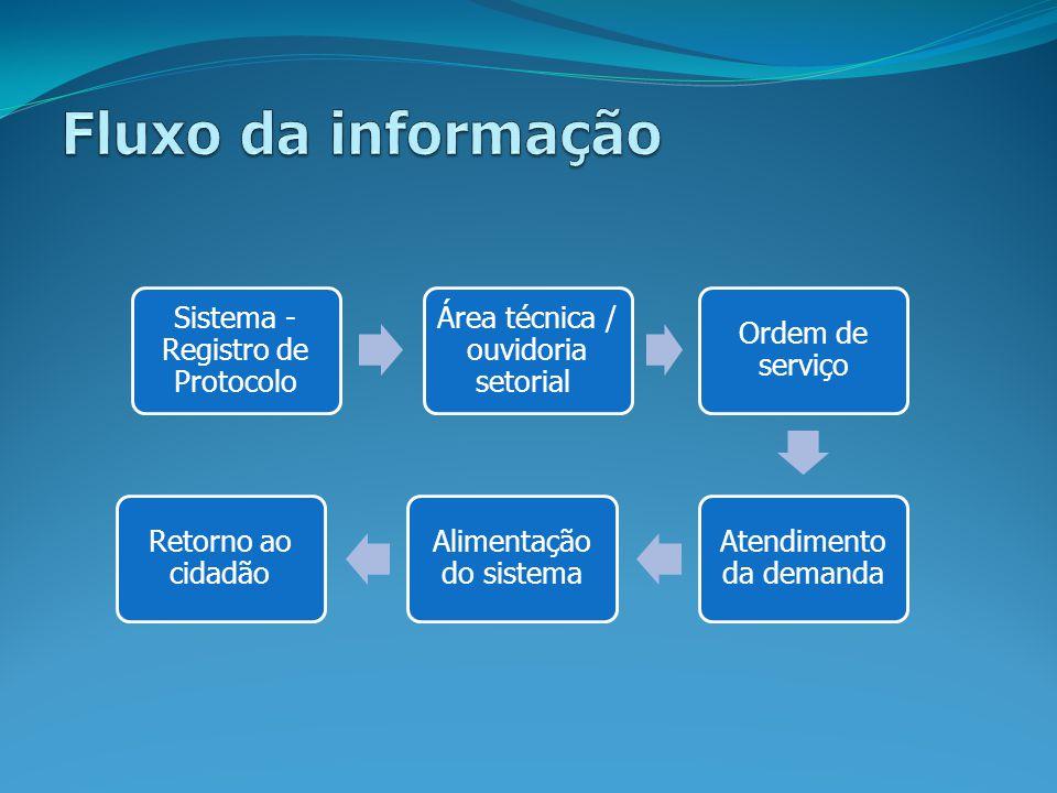 Sistema - Registro de Protocolo Área técnica / ouvidoria setorial Ordem de serviço Atendimento da demanda Alimentação do sistema Retorno ao cidadão