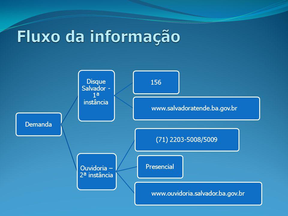 Demanda Disque Salvador - 1ª instância 156www.salvadoratende.ba.gov.br Ouvidoria – 2ª instância (71) 2203-5008/5009Presencialwww.ouvidoria.salvador.ba