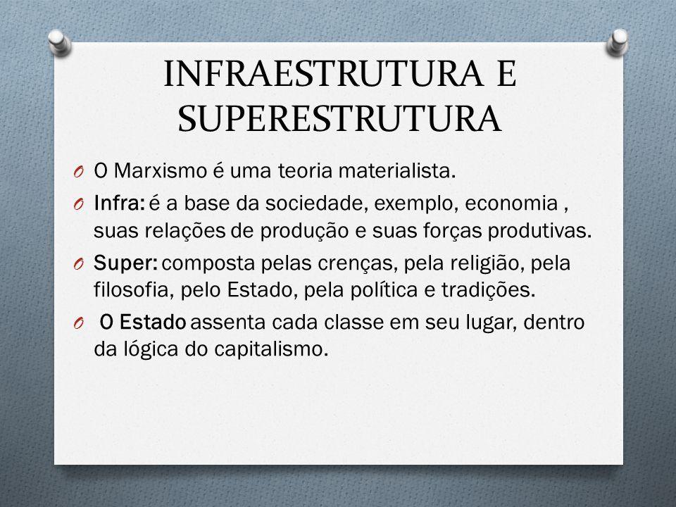 INFRAESTRUTURA E SUPERESTRUTURA O O Marxismo é uma teoria materialista. O Infra: é a base da sociedade, exemplo, economia, suas relações de produção e
