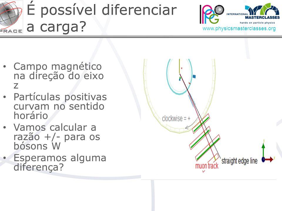 www.physicsmasterclasses.org Campo magnético na direção do eixo z Partículas positivas curvam no sentido horário Vamos calcular a razão +/- para os bósons W Esperamos alguma diferença?