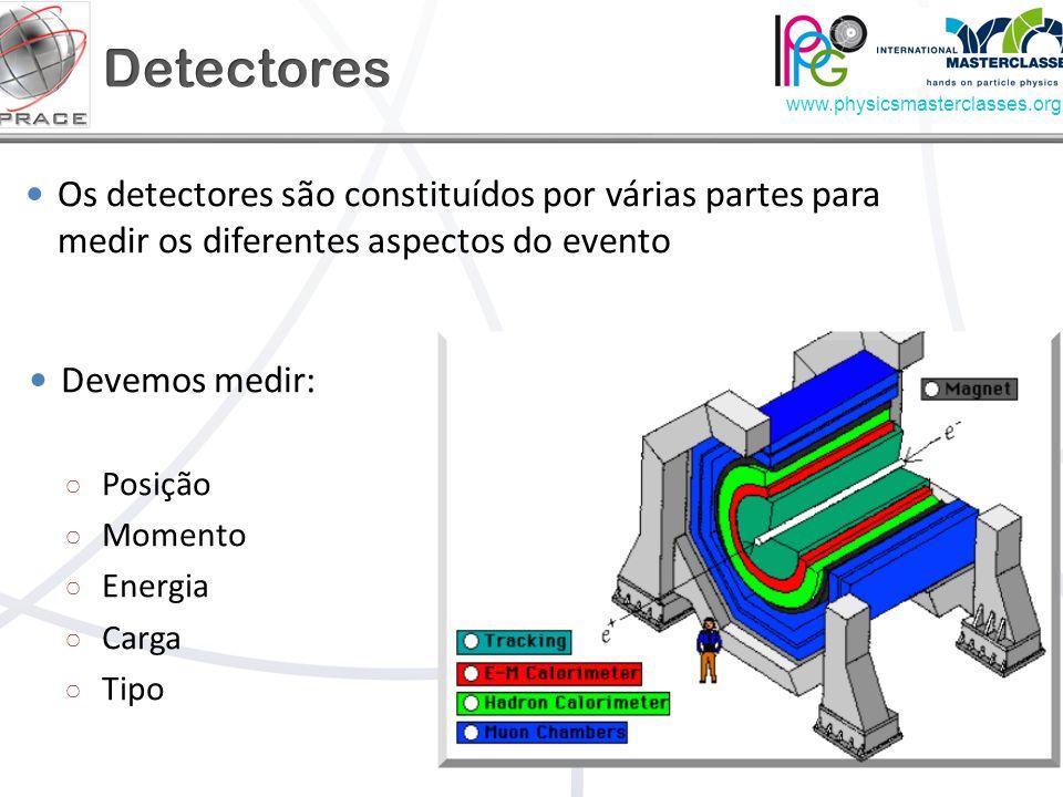 www.physicsmasterclasses.org Devemos medir: Posição Momento Energia Carga Tipo Os detectores são constituídos por várias partes para medir os diferentes aspectos do evento