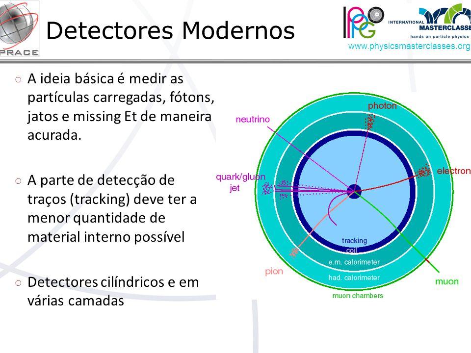 www.physicsmasterclasses.org A ideia básica é medir as partículas carregadas, fótons, jatos e missing Et de maneira acurada.