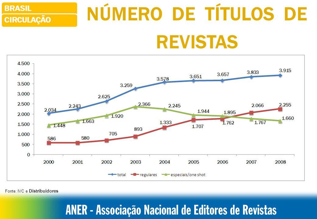 BONS RESULTADOS 2009 CIRCULAÇÃO TOTAL* Crescimento: 4,1% AVULSAS* Crescimento:4,6% ASSINATURAS* Crescimento: 3,8% 1º.