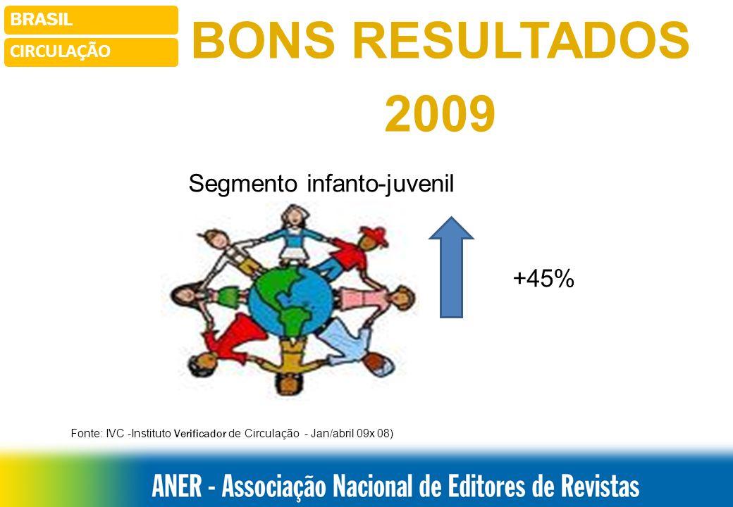 BRASILCIRCULAÇÃO BONS RESULTADOS 2009 Segmento feminina teen +33% Fonte: IVC -Instituto Verificador de Circulação - Jan/abril 09x 08)