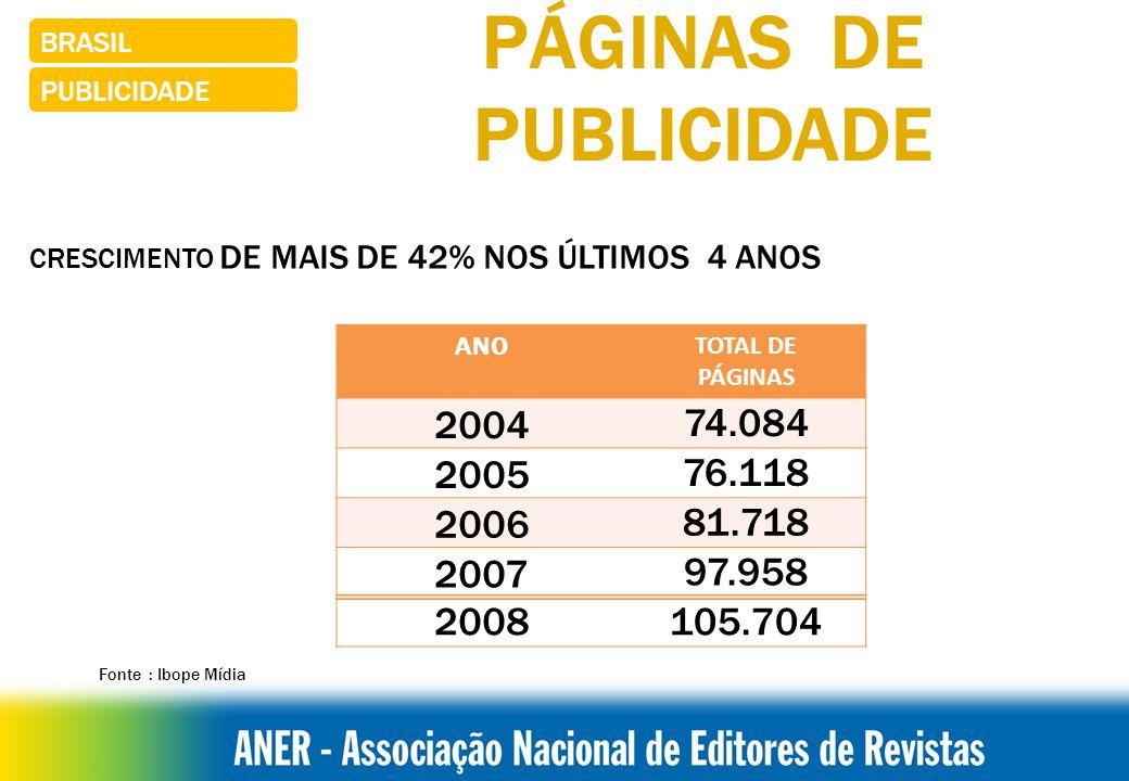 BRASIL CIRCULAÇÃO BONS RESULTADOS 2009 Segmento infanto-juvenil +45% Fonte: IVC -Instituto Verificador de Circulação - Jan/abril 09x 08)