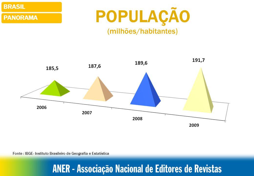 BRASILPANORAMA Fonte : IBGE- Instituto Brasileiro de Geografia e Estatística POPULAÇÃO (milhões/habitantes )
