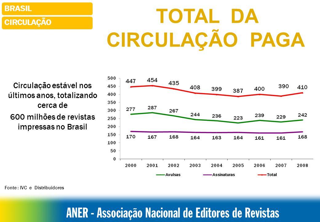 BRASILCIRCULAÇÃO Fonte : IVC e Distribuidores TOTAL DA CIRCULAÇÃO PAGA Circulação estável nos últimos anos, totalizando cerca de 600 milhões de revistas impressas no Brasil