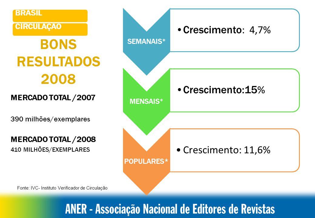 BONS RESULTADOS 2008 MERCADO TOTAL /2007 390 milhões/exemplare s MERCADO TOTAL /2008 410 MILHÕES/EXEMPLARES SEMANAIS * Crescimento : 4,7% MENSAIS * Crescimento:15 % POPULARES* Crescimento: 11,6% Fonte: IVC- Instituto Verificador de Circulação CIRCULAÇÃO BRASIL