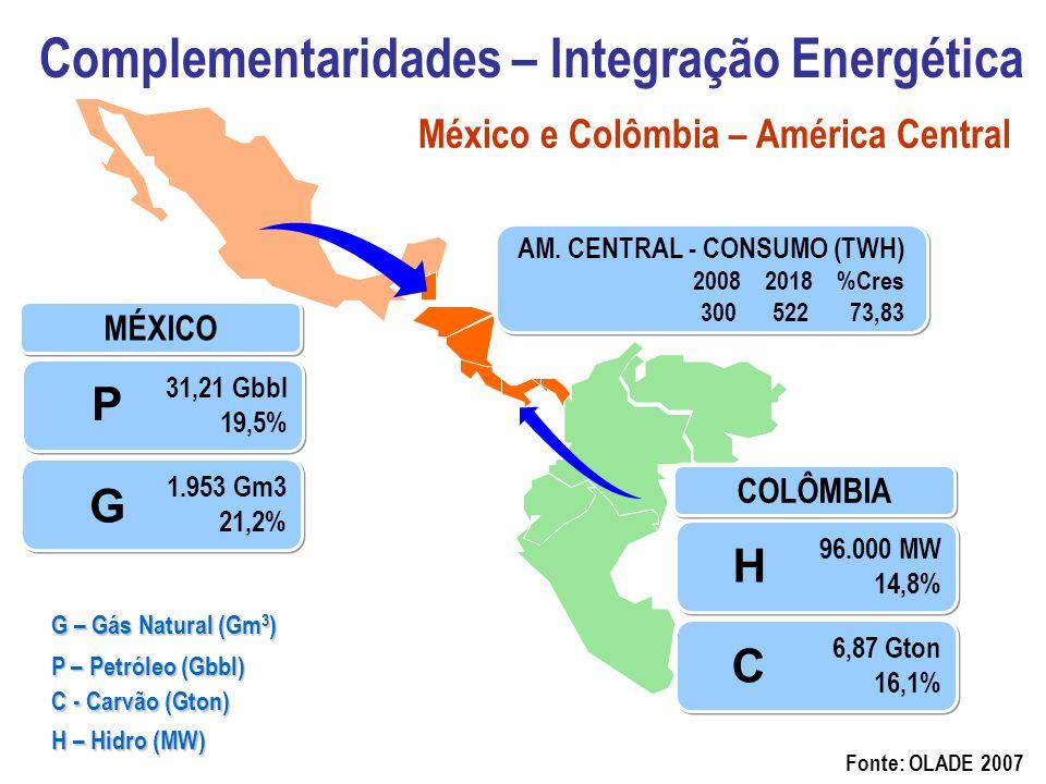 Complementaridades – Integração Energética Fonte: OLADE 2007 31,21 Gbbl 19,5% 1.953 Gm3 21,2% MÉXICO 96.000 MW 14,8% COLÔMBIA 6,87 Gton 16,1% AM. CENT