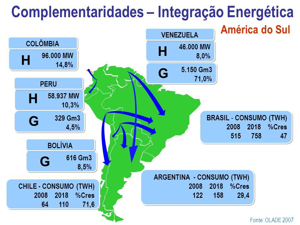 Complementaridades – Integração Energética Fonte: OLADE 2007 329 Gm3 4,5% 96.000 MW 14,8% COLÔMBIA América do Sul 58.937 MW 10,3% PERU 5.150 Gm3 71,0%